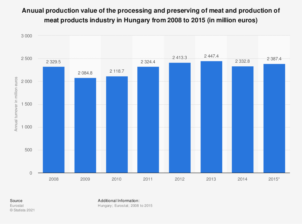 Statistic: Anuual production value of the processing and preserving of meat and production of meat products industry in Hungary from 2008 to 2015 (in million euros) | Statista