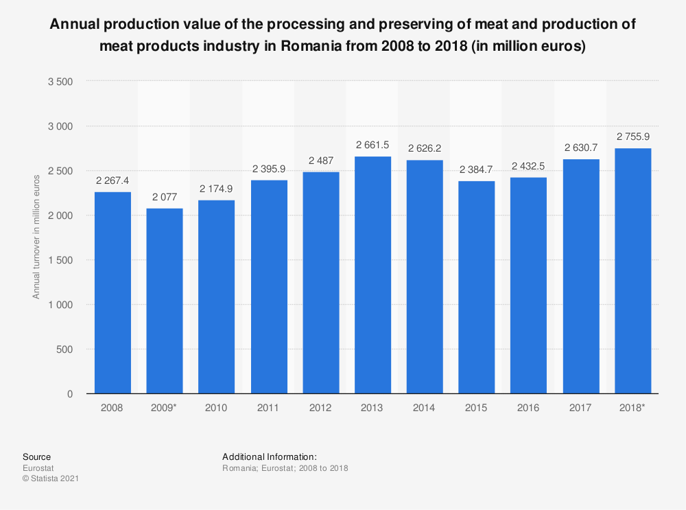 Statistic: Annual production value of the processing and preserving of meat and production of meat products industry in Romania from 2008 to 2018 (in million euros) | Statista