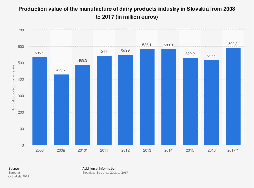 Statistic: Production value of the manufacture of dairy products industry in Slovakia from 2008 to 2017 (in million euros) | Statista