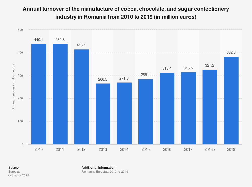 Statistic: Annual turnover of the manufacture of cocoa, chocolate and sugar confectionery industry in Romania from 2008 to 2014 (in million euros) | Statista