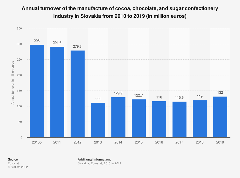 Statistic: Annual turnover of the manufacture of cocoa, chocolate and sugar confectionery industry in Slovakia from 2008 to 2015 (in million euros) | Statista