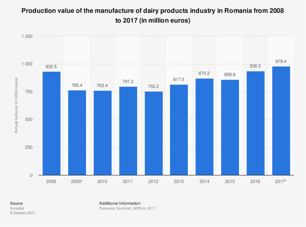 Statistic: Production value of the manufacture of dairy products industry in Romania from 2008 to 2017 (in million euros) | Statista