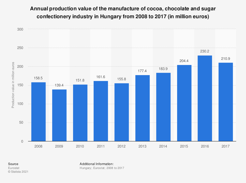 Statistic: Annual production value of the manufacture of cocoa, chocolate and sugar confectionery industry in Hungary from 2008 to 2015 (in million euros) | Statista