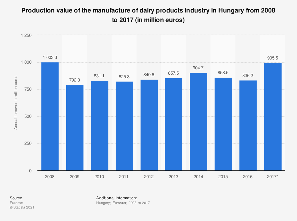 Statistic: Production value of manufacturing of dairy products in Hungary from 2008 to 2015 (in million euros) | Statista