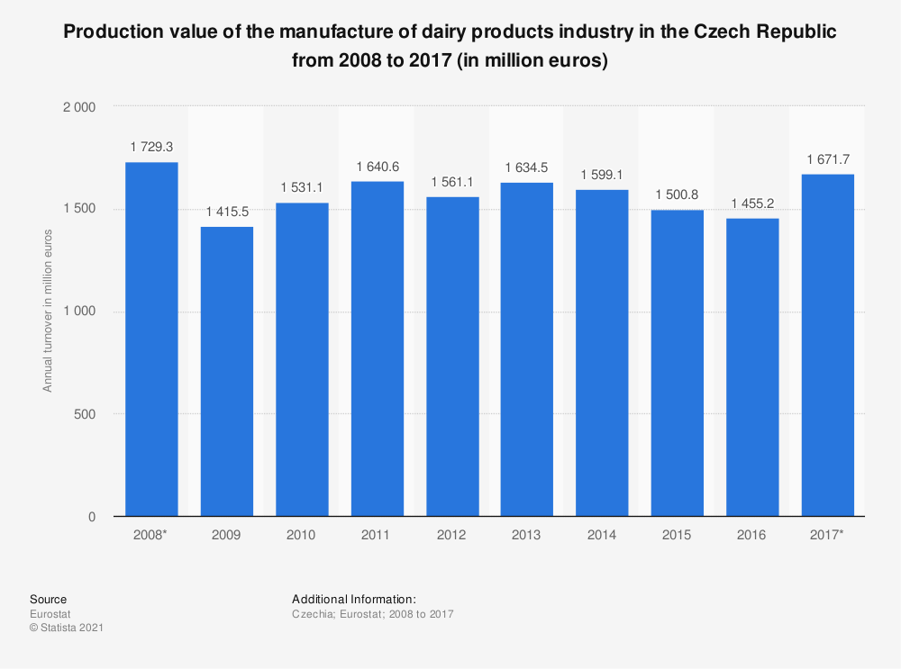 Statistic: Production value of the manufacture of dairy products industry in the Czech Republic from 2008 to 2017 (in million euros) | Statista