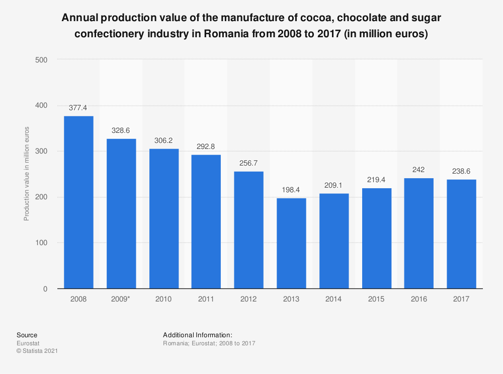 Statistic: Annual production value of the manufacture of cocoa, chocolate and sugar confectionery industry in Romania from 2008 to 2015 (in million euros) | Statista