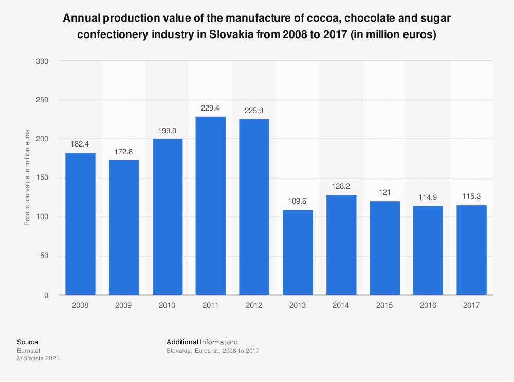 Statistic: Annual production value of the manufacture of cocoa, chocolate and sugar confectionery industry in Slovakia from 2008 to 2017 (in million euros) | Statista