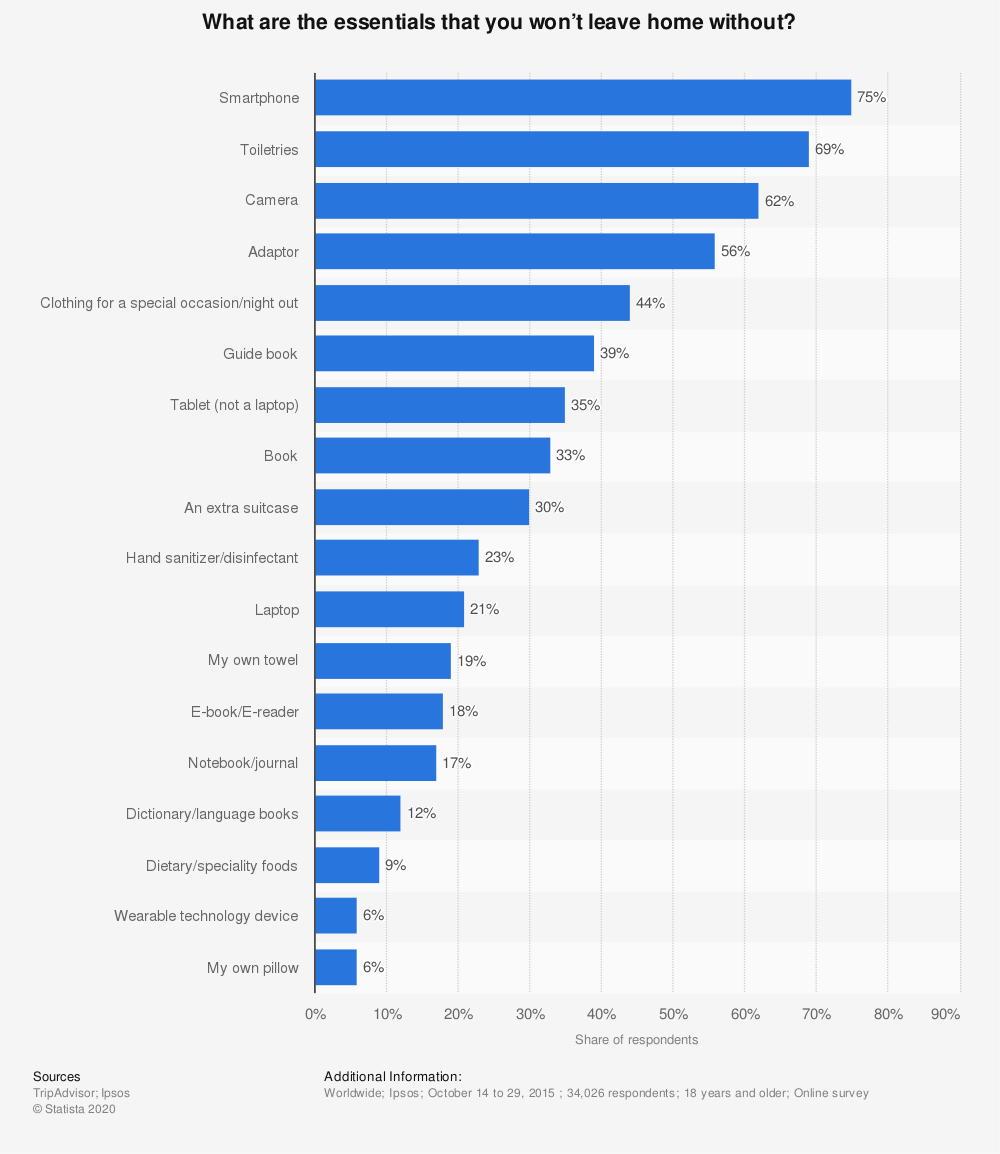 Statistic: What are the essentials that you won't leave home without? | Statista