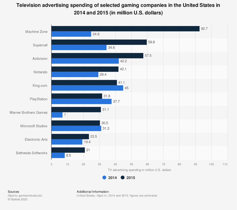 Statistic: Television advertising spending of selected gaming companies in the United States in 2014 and 2015 (in million U.S. dollars) | Statista