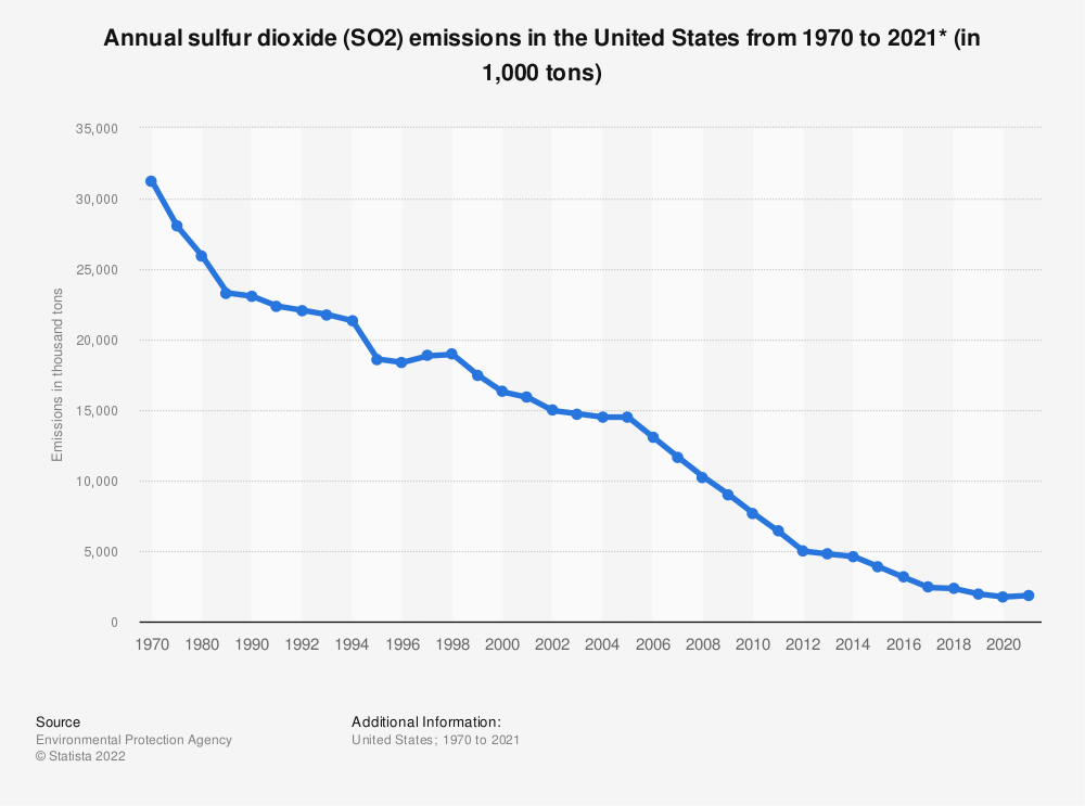 Statistic: Volume of sulfur dioxide emissions in the U.S. from 1970 to 2016 (in 1,000 tons) | Statista