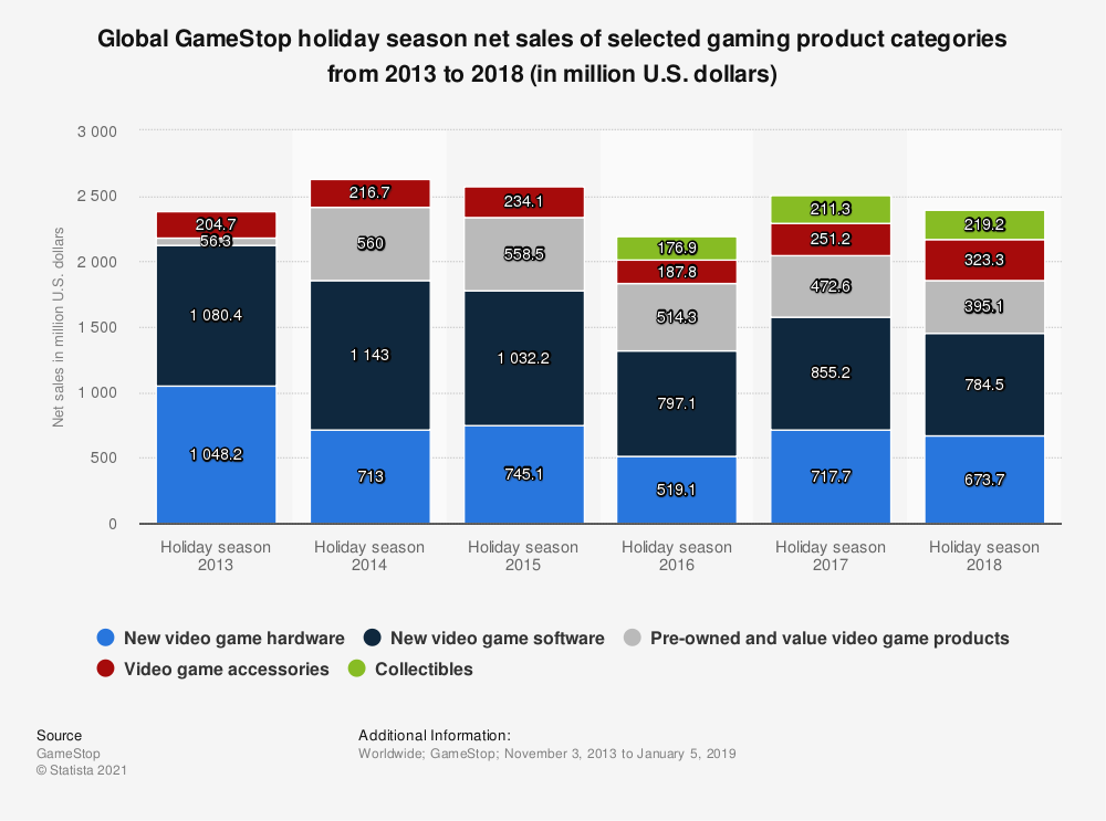 Statistic: Global GameStop holiday season net sales of selected gaming product categories from 2013 to 2018 (in million U.S. dollars) | Statista