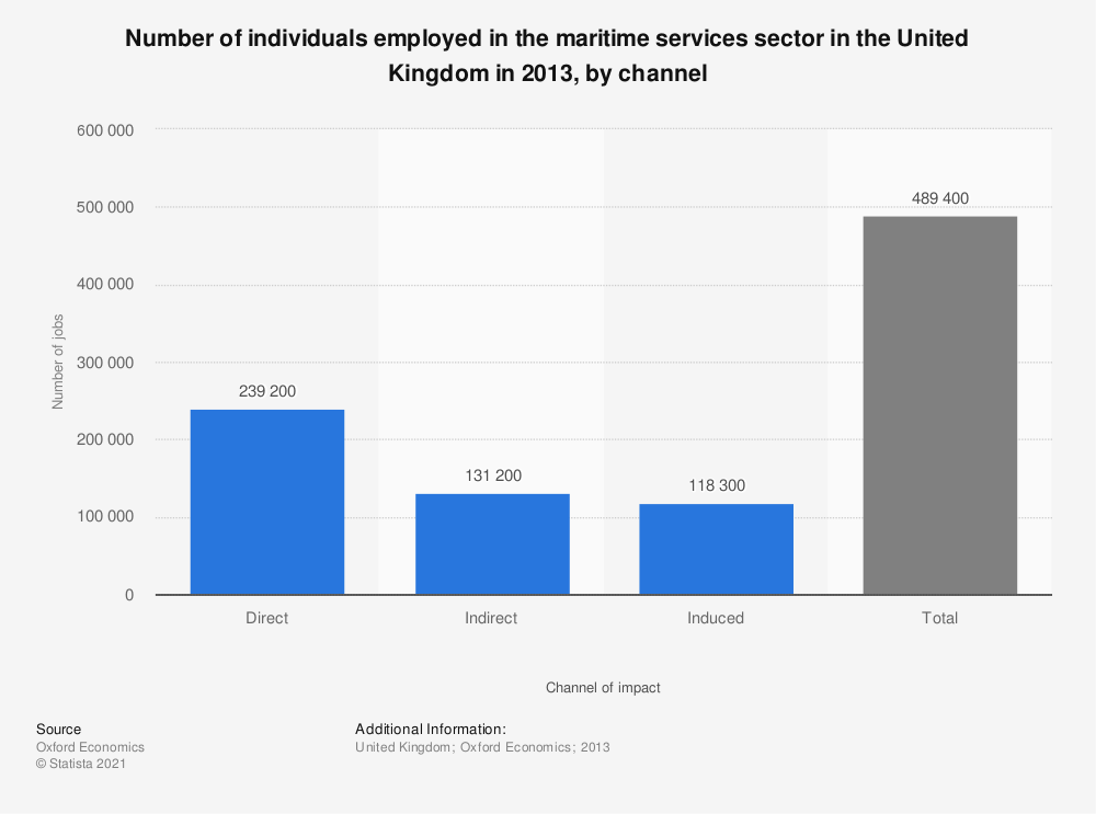 Statistic: Number of individuals employed in the maritime services sector in the United Kingdom in 2013, by channel | Statista