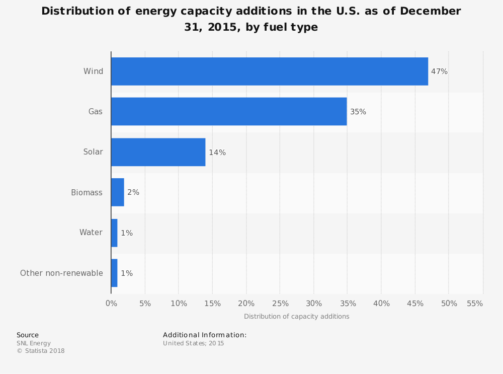 Statistic: Distribution of energy capacity additions in the U.S. as of December 31, 2015, by fuel type | Statista