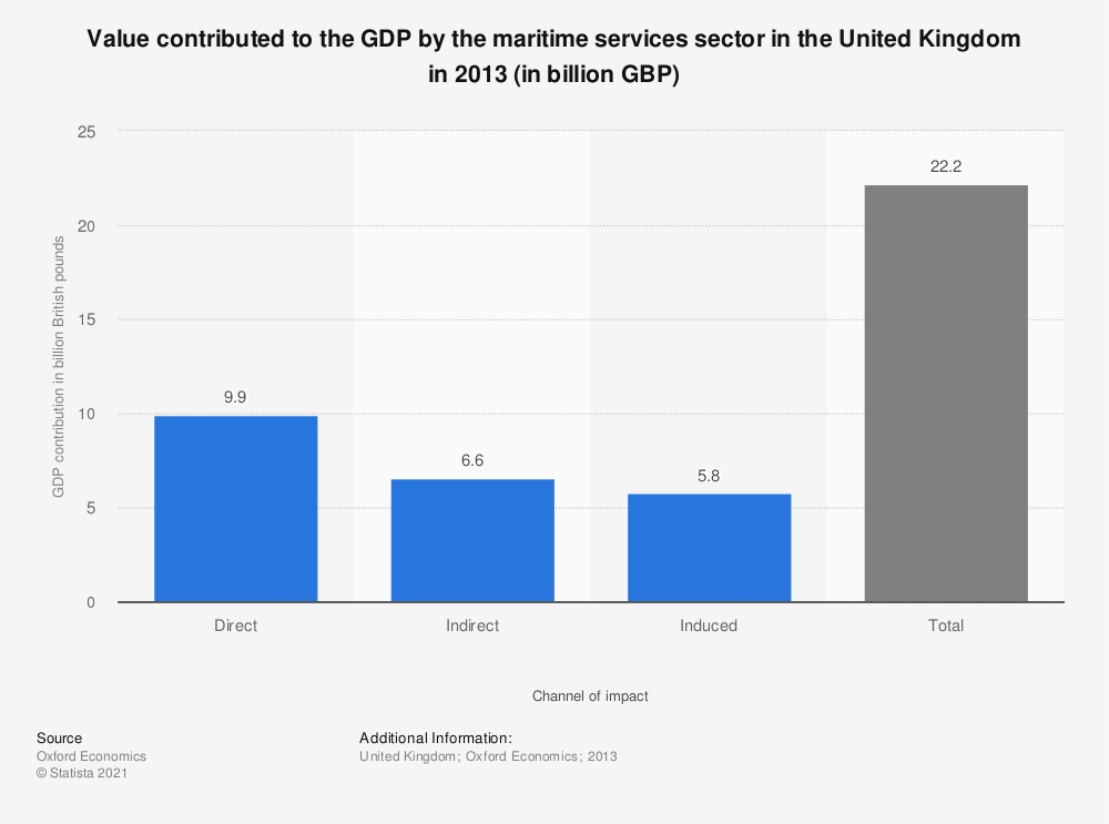 Statistic: Value contributed to the GDP by the maritime services sector in the United Kingdom in 2013 (in billion GBP) | Statista