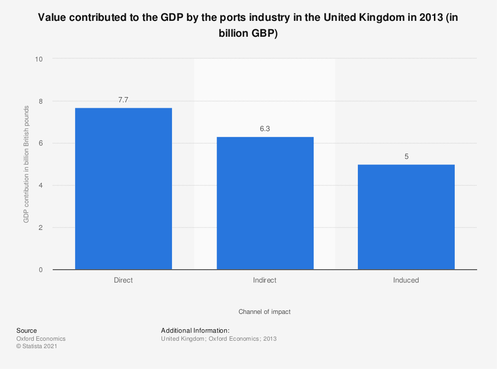 Statistic: Value contributed to the GDP by the ports industry in the United Kingdom in 2013 (in billion GBP) | Statista