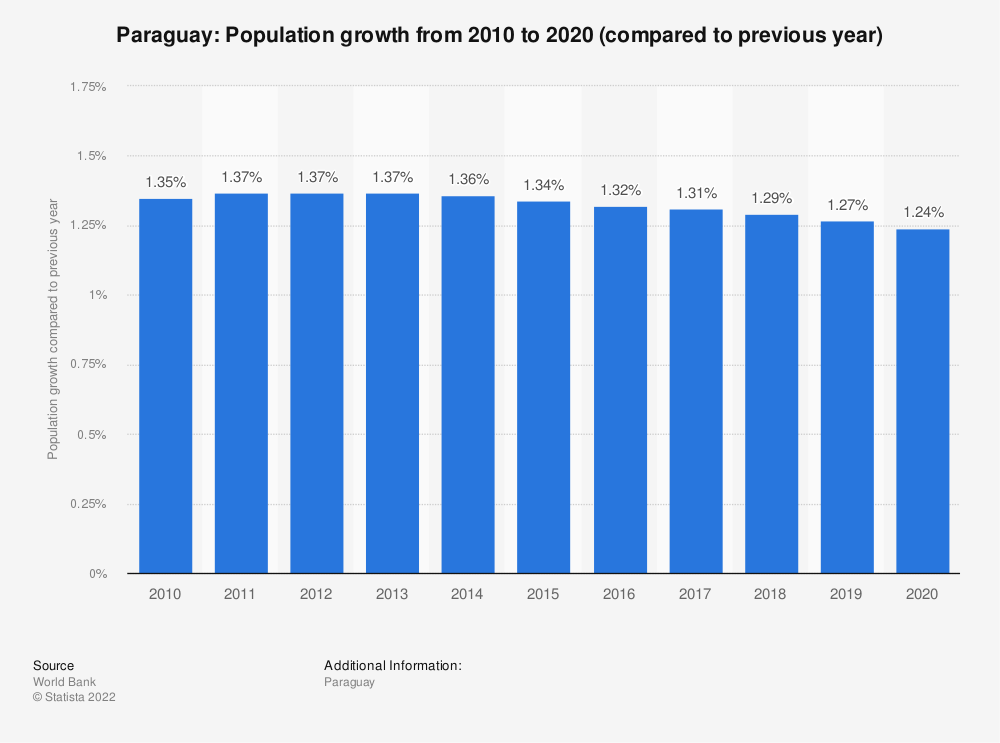 Statistic: Paraguay: Population growth from 2009 to 2019 (compared to previous year) | Statista