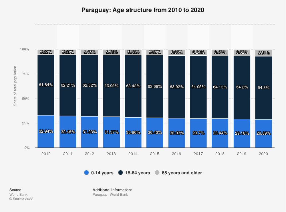 Statistic: Paraguay: Age structure from 2007 to 2017 | Statista