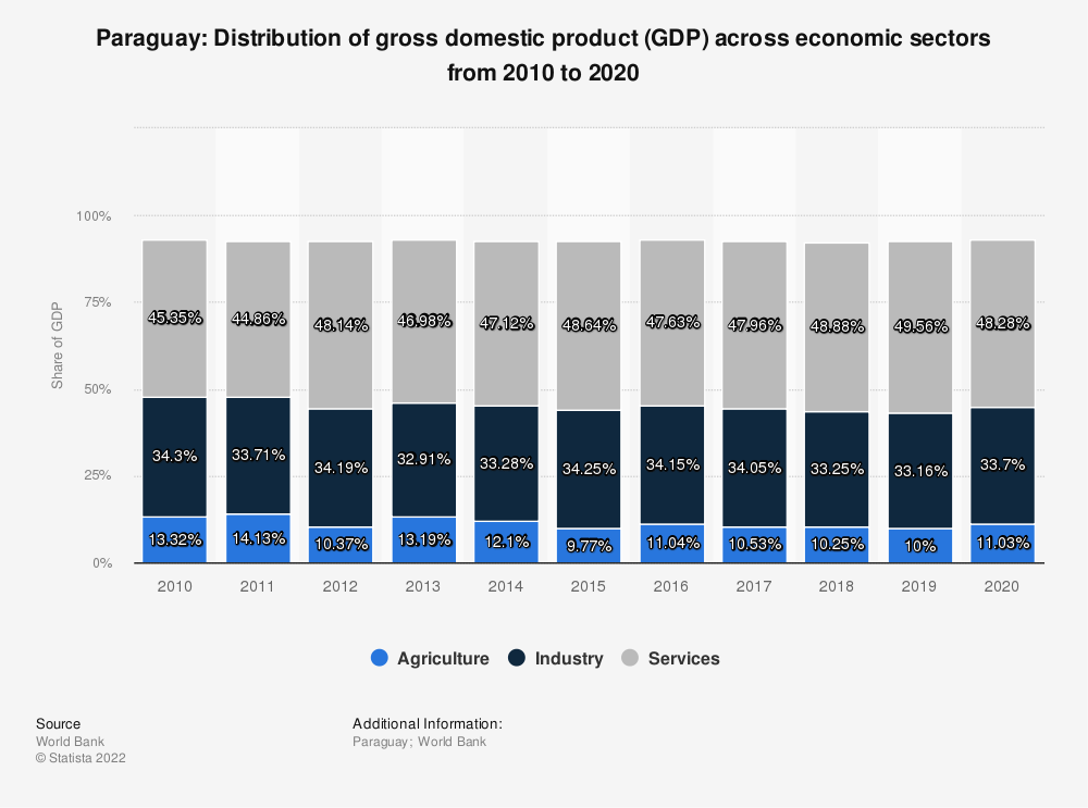 Statistic: Paraguay: Distribution of gross domestic product (GDP) across economic sectors from 2009 to 2019 | Statista