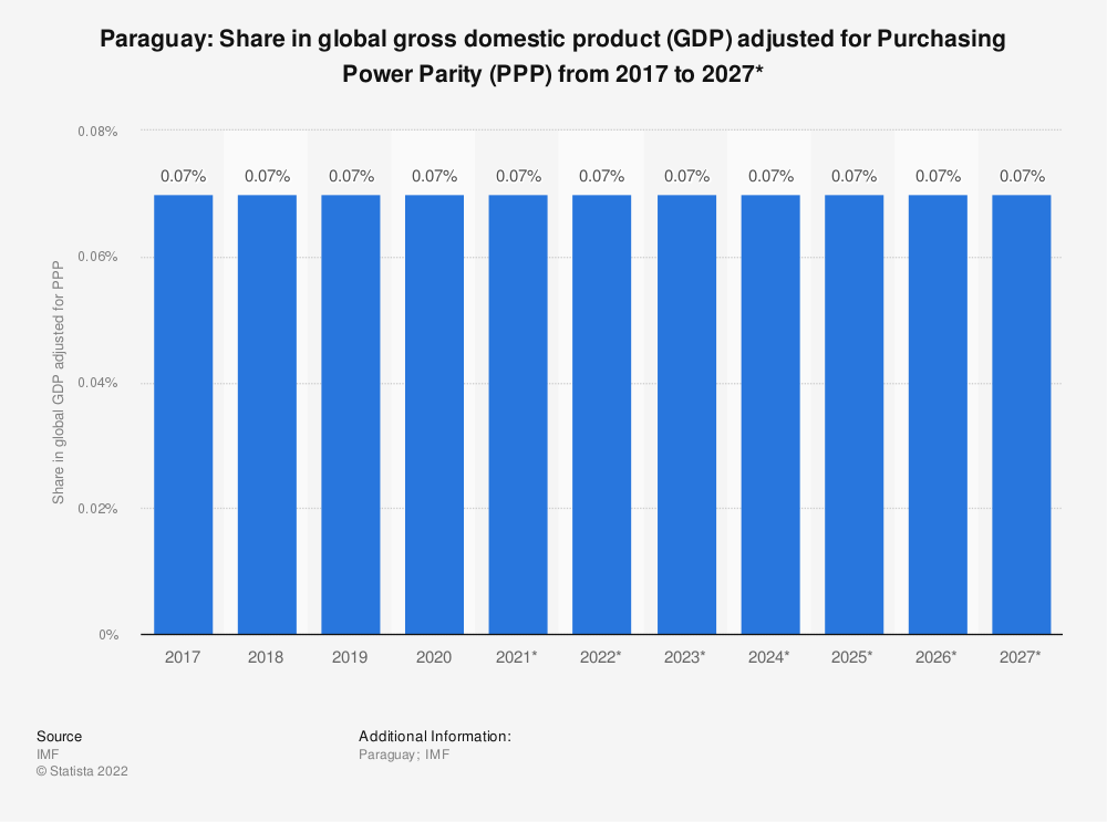 Statistic: Paraguay: Share in global gross domestic product (GDP) adjusted for Purchasing Power Parity (PPP) from 2014 to 2024* | Statista