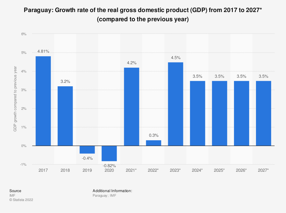 Statistic: Paraguay: Growth rate of the real gross domestic product (GDP) from 2015 to 2025* (compared to the previous year)   Statista