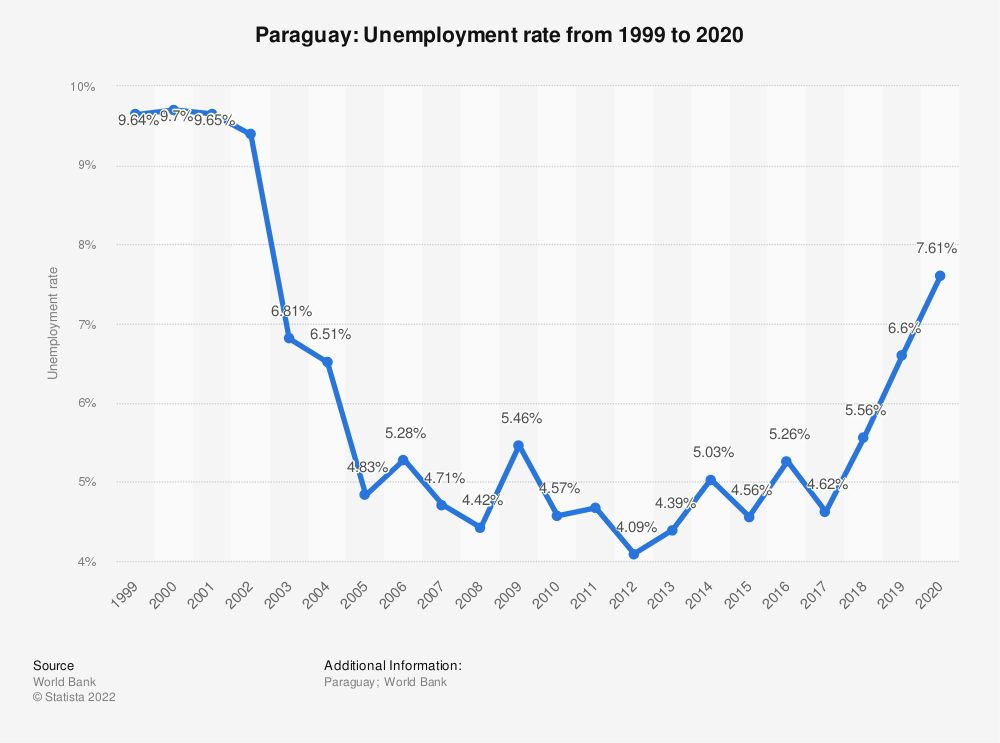 Statistic: Paraguay: Unemployment rate from 1999 to 2020 | Statista