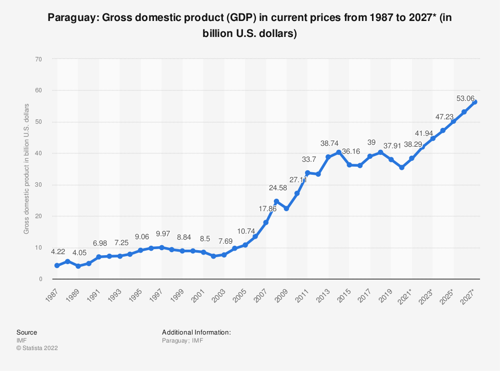 Statistic: Paraguay: Gross domestic product (GDP) in current prices from 1984 to 2021* (in billion international dollars) | Statista