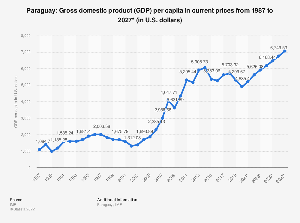 Statistic: Paraguay: Gross domestic product (GDP) per capita in current prices from 2014 to 2024* (in U.S. dollars) | Statista