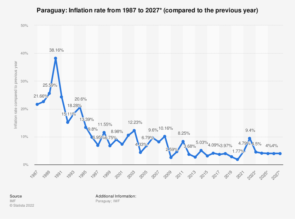 Statistic: Paraguay: Inflation rate from 2014 to 2024* (compared to the previous year) | Statista