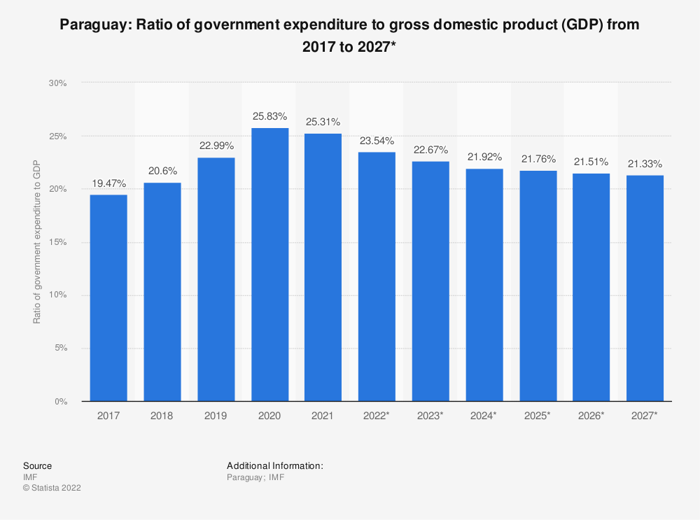 Statistic: Paraguay: Ratio of government expenditure to gross domestic product (GDP) from 2014 to 2024* | Statista