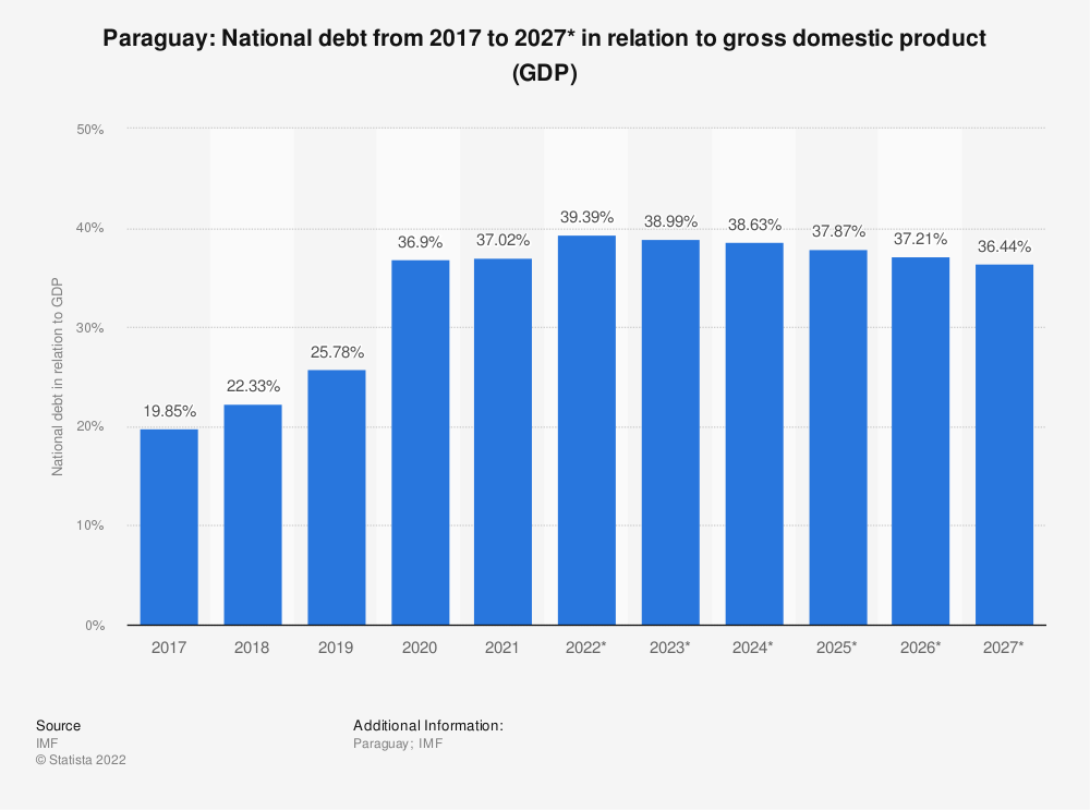 Statistic: Paraguay: National debt from 2014 to 2024* in relation to gross domestic product (GDP) | Statista