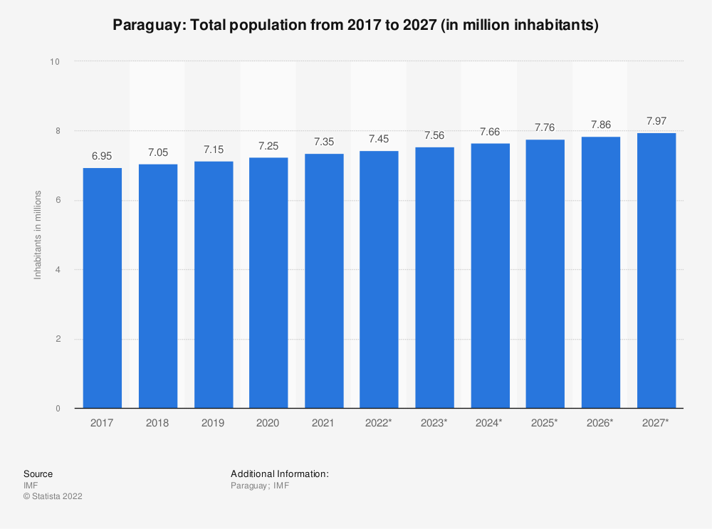 Statistic: Paraguay: Total population from 2014 to 2024 (in million inhabitants) | Statista