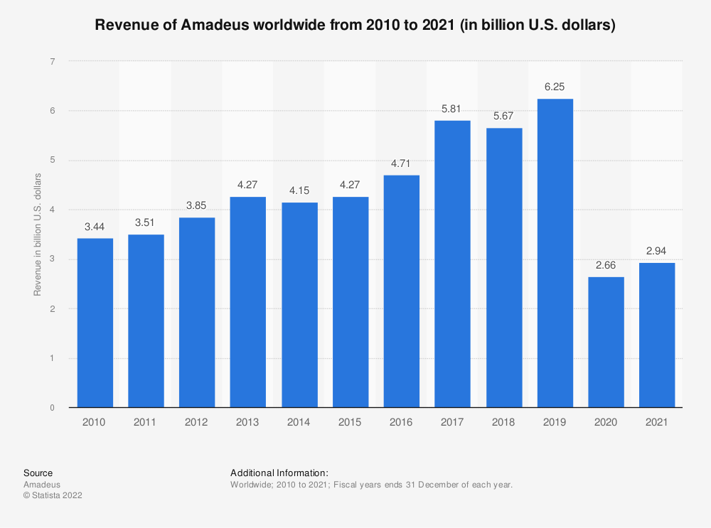Statistic: Revenue of Amadeus worldwide from 2010 to 2017 (in billion U.S. dollars)  | Statista