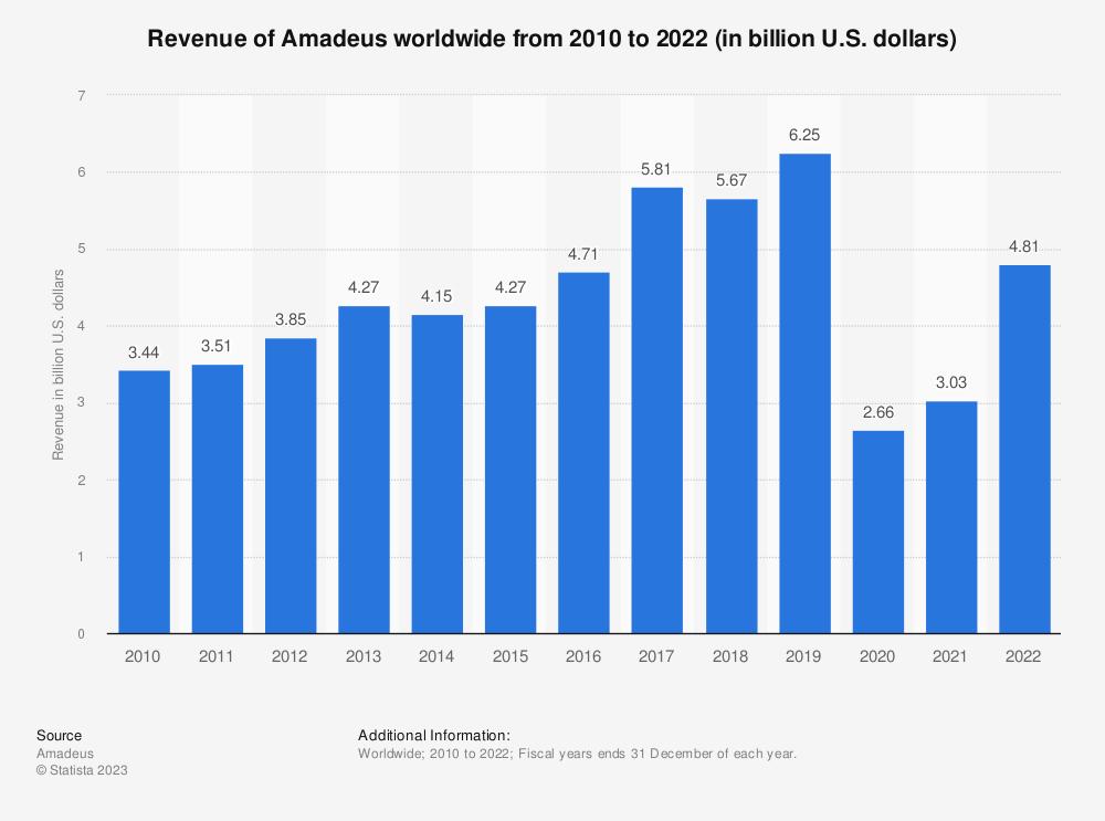 Amadeus: revenue 2017 | Statista