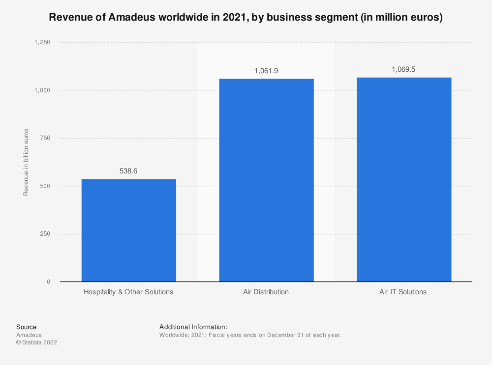 Statistic: Revenue of Amadeus worldwide from 2010 to 2019, by business segment (in billion U.S. dollars)  | Statista