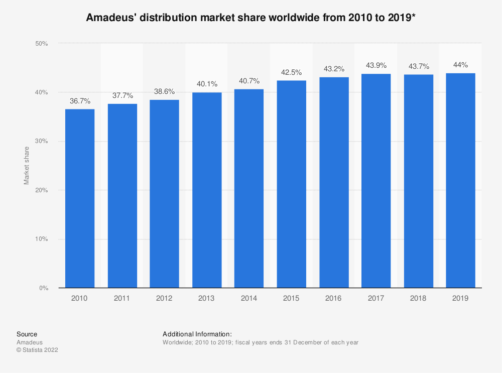 Statistic: Amadeus' distribution market share worldwide from 2010 to 2017 | Statista