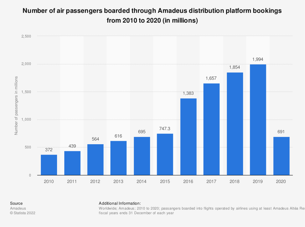 Statistic: Number of air passengers boarded through Amadeus distribution platform bookings from 2010 to 2020 (in millions)  | Statista
