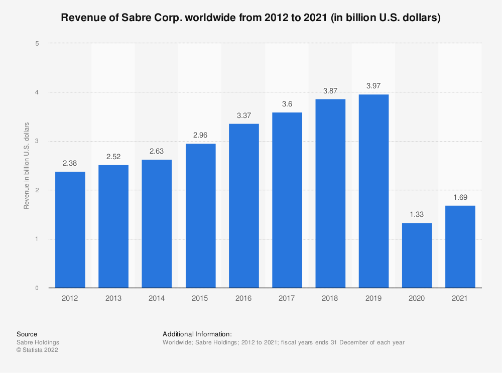Statistic: Revenue of Sabre Corp. worldwide from 2012 to 2020 (in billion U.S. dollars)  | Statista