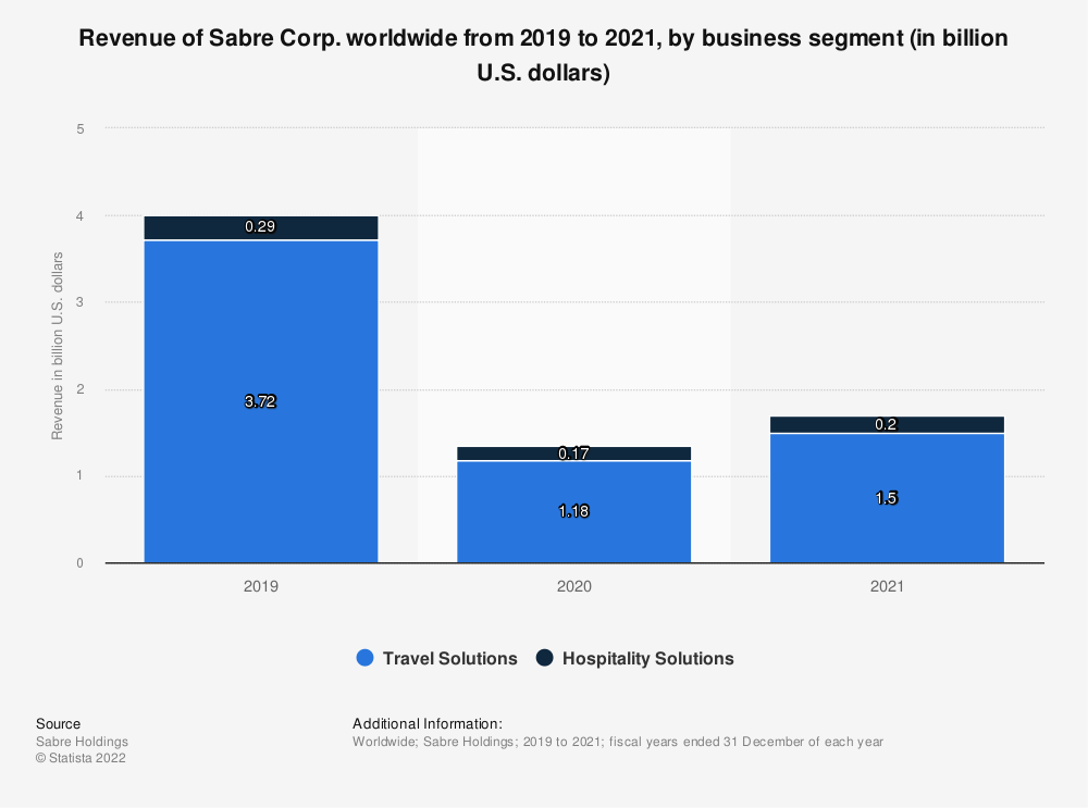 Statistic: Revenue of Sabre Corp. worldwide from 2019 to 2020, by business segment (in billion U.S. dollars)  | Statista