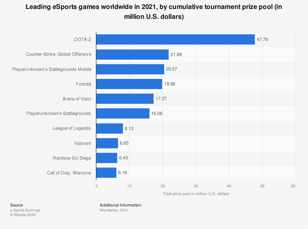 Statistic: Leading eSports games worldwide in 2019, by cumulative tournament prize pool (in million U.S. dollars) | Statista