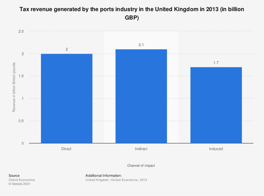 Statistic: Tax revenue generated by the ports industry in the United Kingdom in 2013 (in billion GBP) | Statista