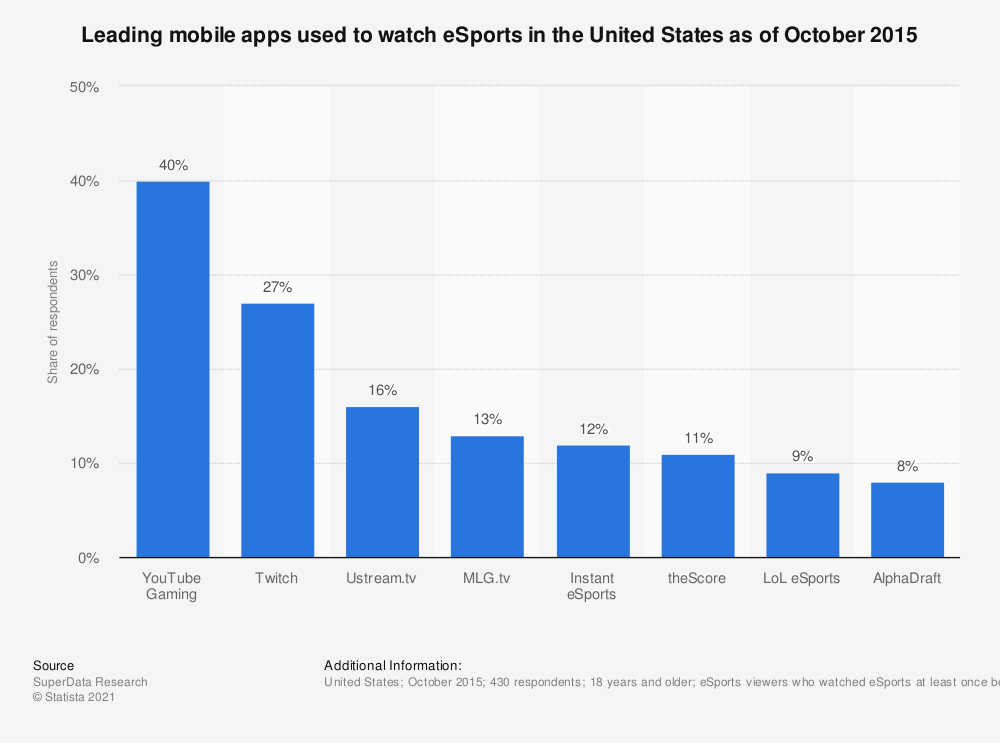 Statistic: Leading mobile apps used to watch eSports in the United States as of October 2015 | Statista