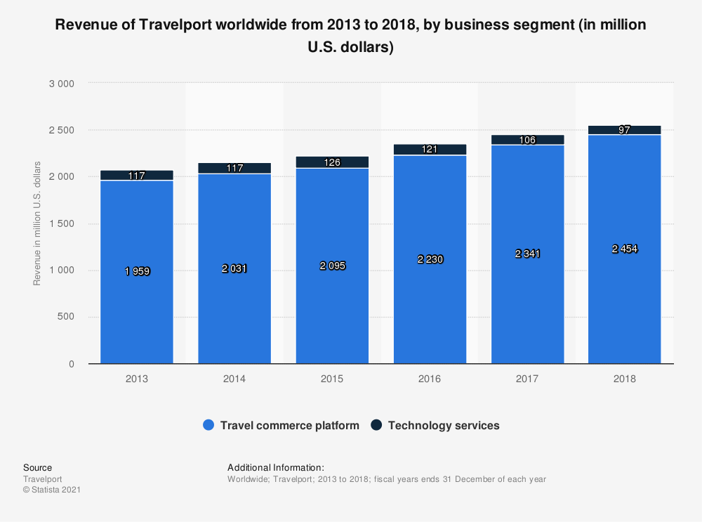 Statistic: Revenue of Travelport worldwide from 2013 to 2018, by business segment (in million U.S. dollars)  | Statista