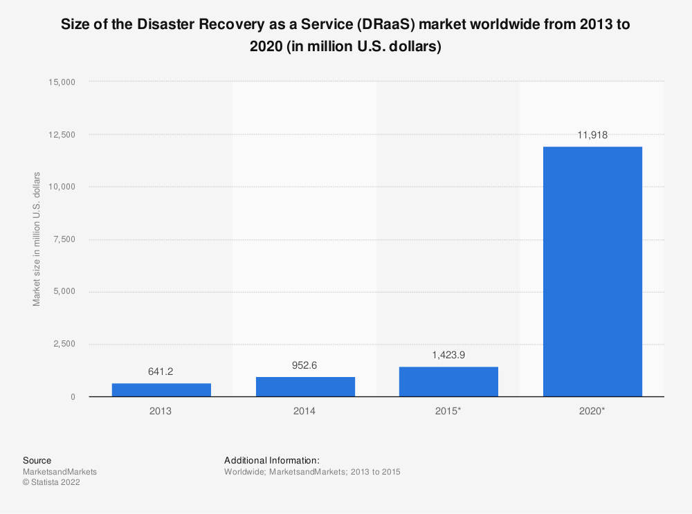 Statistic: Size of the Disaster Recovery as a Service (DRaaS) market worldwide from 2013 to 2020 (in million U.S. dollars) | Statista