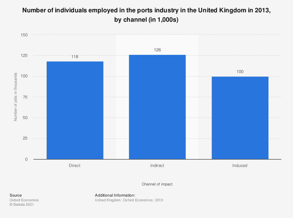 Statistic: Number of individuals employed in the ports industry in the United Kingdom in 2013, by channel (in 1,000s) | Statista