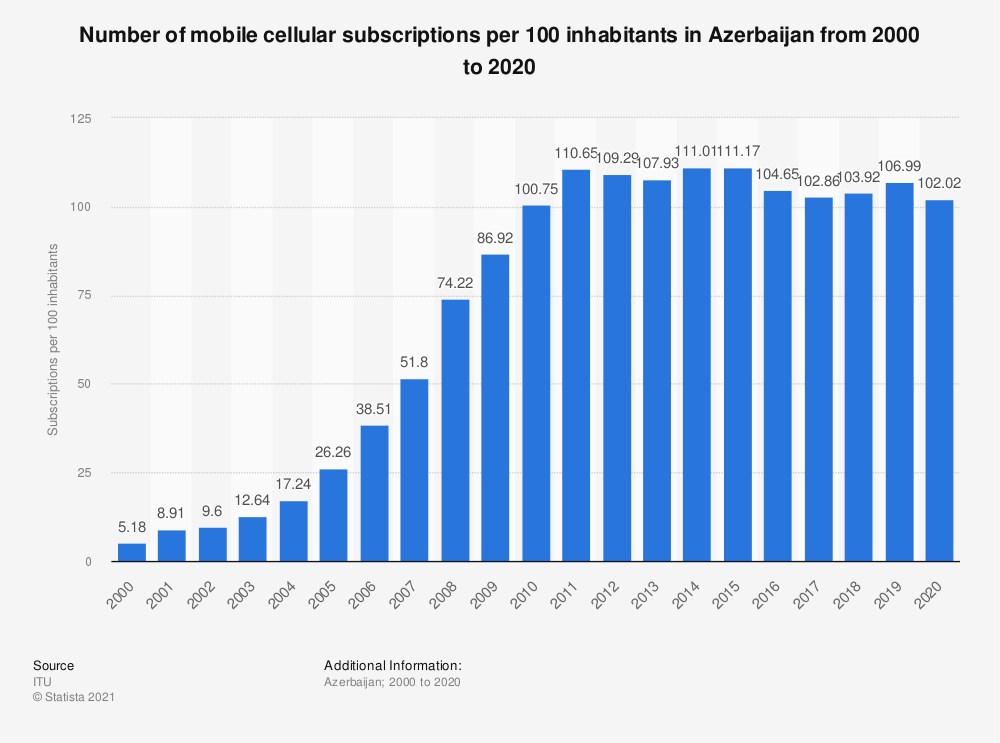 Statistic: Number of mobile cellular subscriptions per 100 inhabitants in Azerbaijan from 2000 to 2018 | Statista