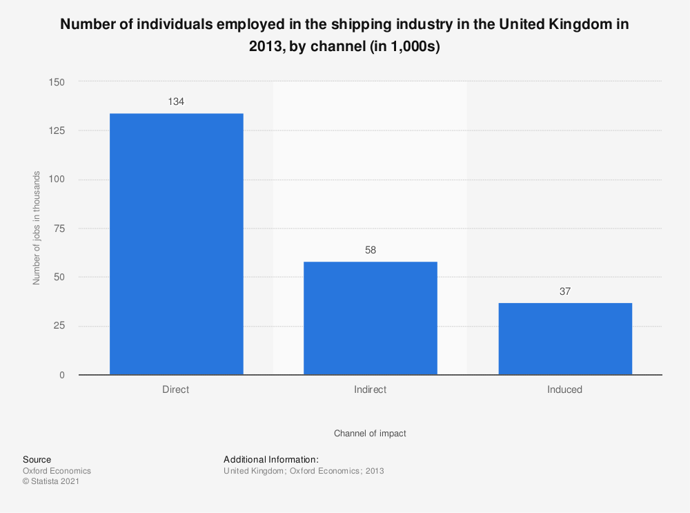 Statistic: Number of individuals employed in the shipping industry in the United Kingdom in 2013, by channel (in 1,000s) | Statista