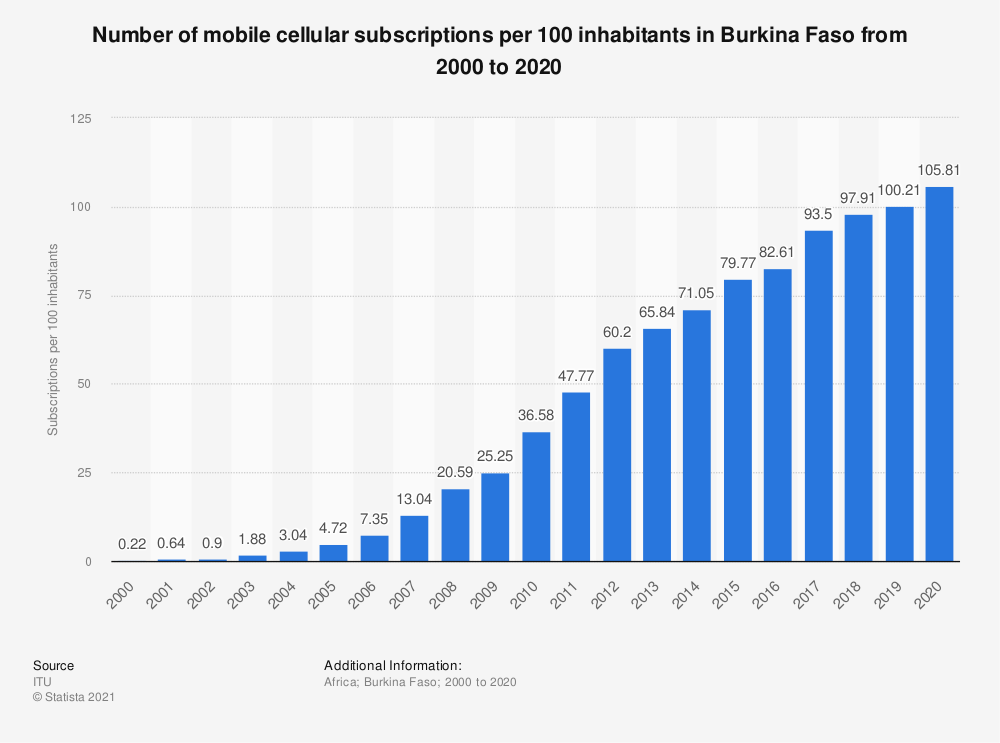 Statistic: Number of mobile cellular subscriptions per 100 inhabitants in Burkina Faso from 2000 to 2018 | Statista