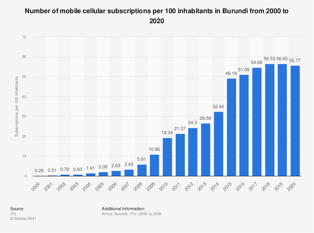 Statistic: Number of mobile cellular subscriptions per 100 inhabitants in Burundi from 2000 to 2019 | Statista