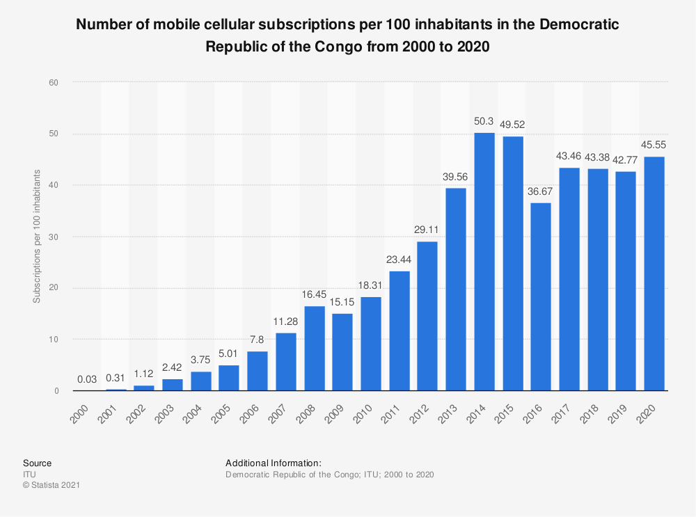 Statistic: Number of mobile cellular subscriptions per 100 inhabitants in the Democratic Republic of the Congo from 2000 to 2019 | Statista