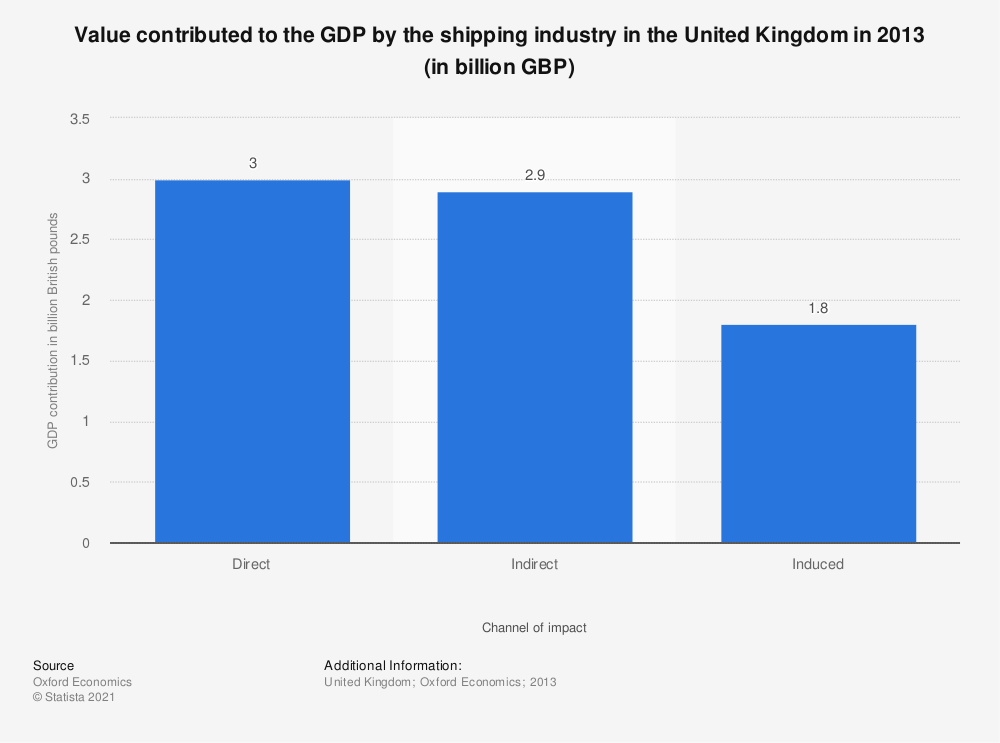 Statistic: Value contributed to the GDP by the shipping industry in the United Kingdom in 2013 (in billion GBP) | Statista